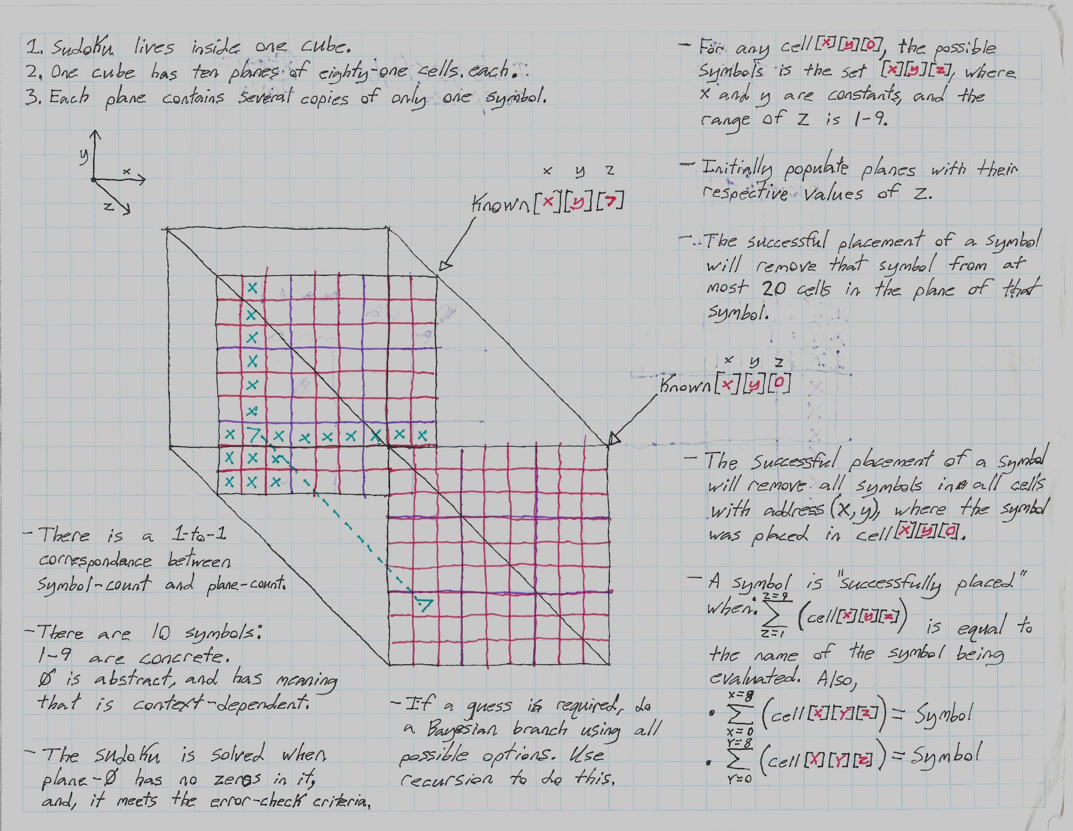 Ian's Blog: Sudoku solver written in Java